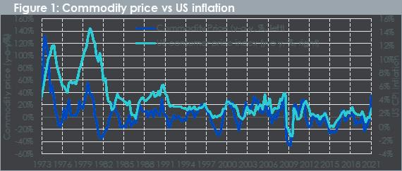 Rohstoffpreise, US-Inflation