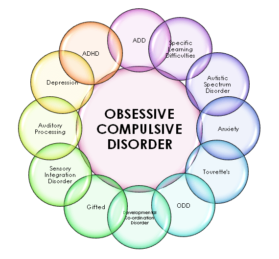 OCD diagram