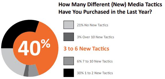 local marketing stats new tactics