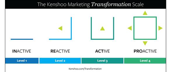 Marketing transformation scale-01