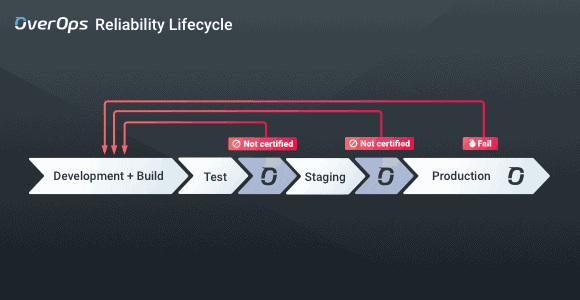 OverOps reliability lifecycle
