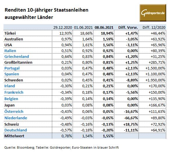 Anleihen, Renditen, Staatsanleihen, USA, Deutschland