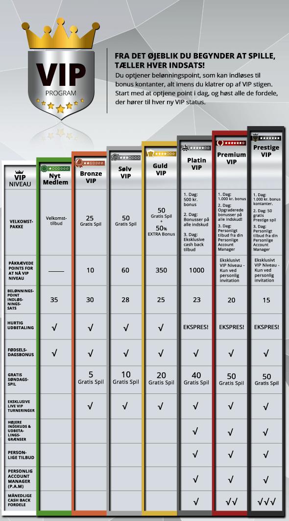 Oversigt over de forskellige niveauer i Karambas online casino vip program