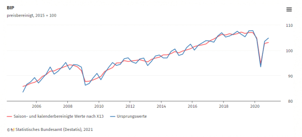 Wirtschaftsleistung, Deutschland, 2020, Q4