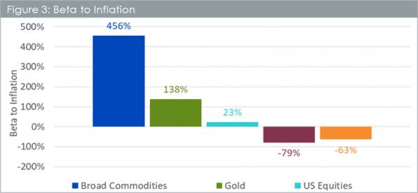 Rohstoffe, Gold , Aktien