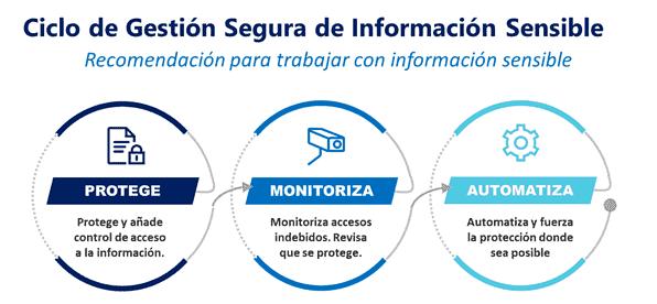 ciclo gestion segura datos informacion sensible