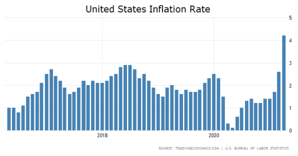 USA, Inflation, April, 2021, Inflationsrate