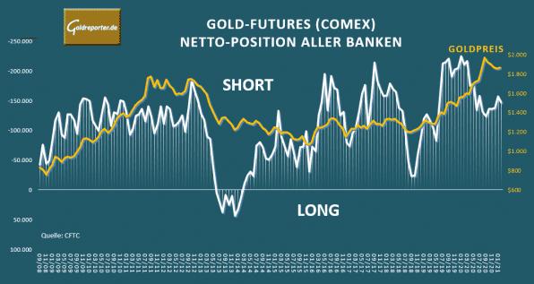 Gold, Banken, Futures