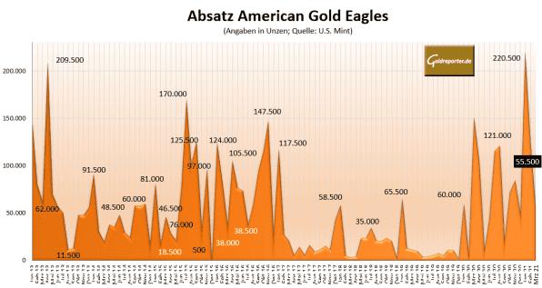 American Eagles, Goldmünzen