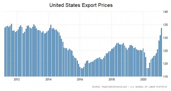 Preise, Export, USA