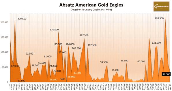 Goldmünzen, Eagles, Absatz