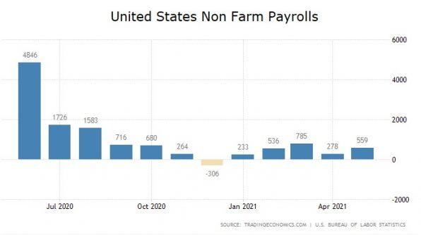 US-Arbeitsmarkt