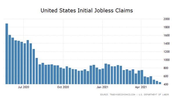US-Arbeitsmarkt, Zahlen