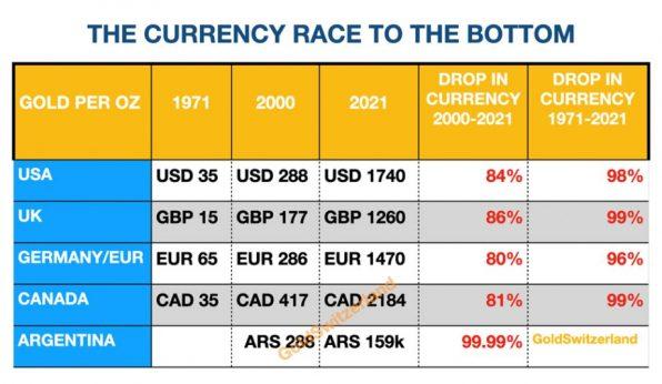 Währungen, Verfall, Gold
