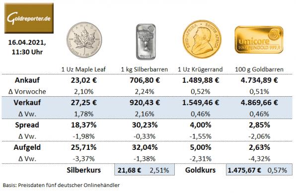 Goldmünzen, Silbermünzen, Goldbarren, Aufgeld, Preise