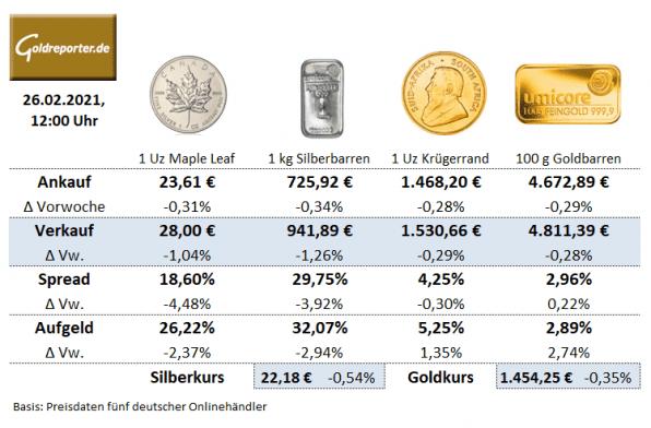 Krügerrand-Goldmünzen, Preis, Goldbarren, Maple Leaf, Silbermünzen, Aufgeld