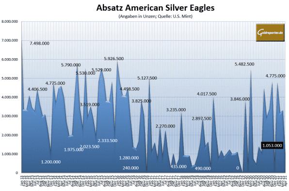 Eagles, Silbermünzen, Absatz