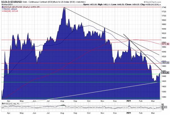 Goldpreis, Euro. Chart