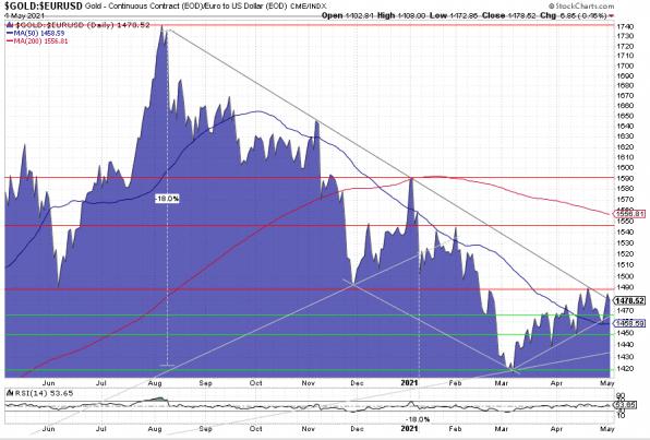 Gold, Goldpreis, Euro, Charttechnik
