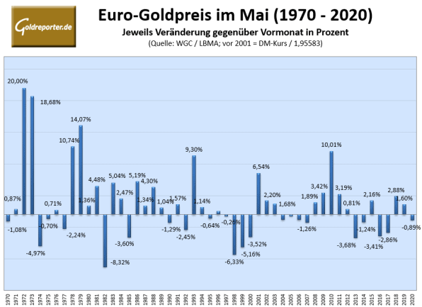 Goldpreis, Mai, Statistik