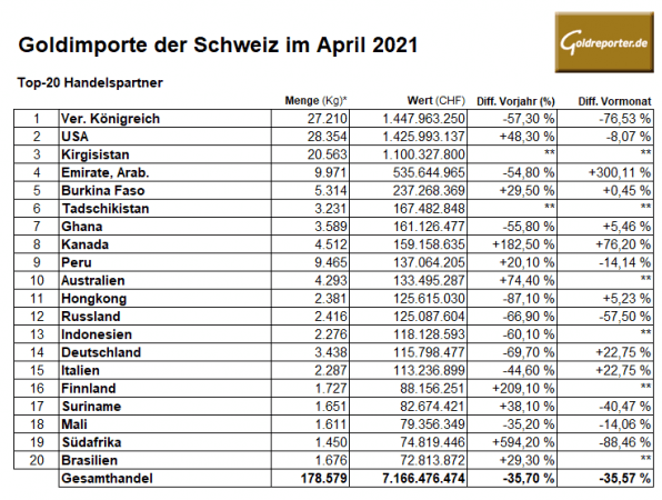 Gold, Importe, Schweiz, April, 2021