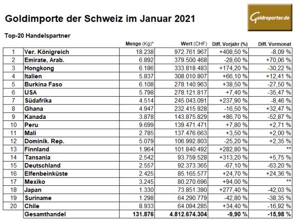 Gold, Importe, Schweiz, Januar 2021