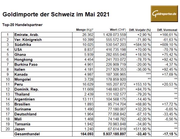 Gold, Importe, Schweiz, Mai 2021