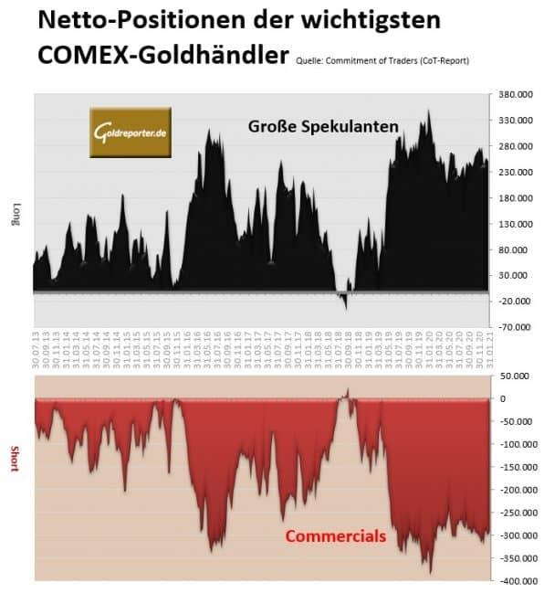 Gold, COMEX, Futures, COT