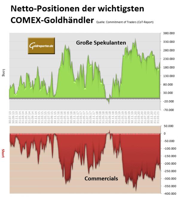CoT, Gold, COMEX, Futures