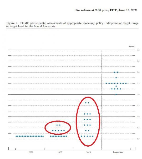 Fed, Dot Plot, Zinsen, USA