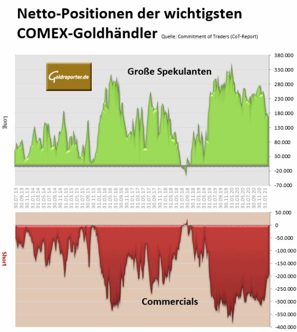 Gold, CoT, Commercials, Spekulanten