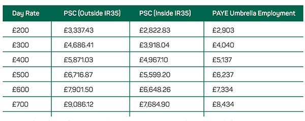 Take home pay PSC vs Umbrella Tax Code 1250l 600px