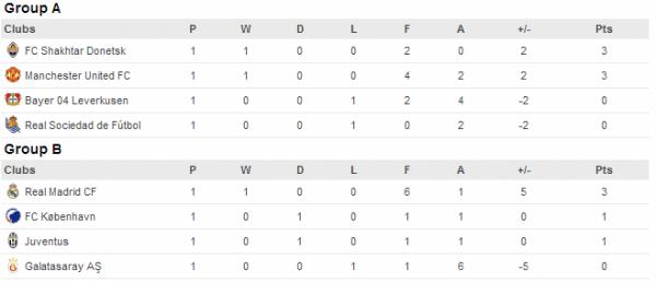 Champions-League-όμιλοι-1-2