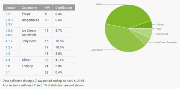 Android 5.0 Distribution
