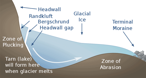 Schematic profile of a cirque and cirque glacier, showing Bergschrund, randkluft and the headwall gap. Diagram by Clem Rutter based on Rasemann, Stefan (2003).