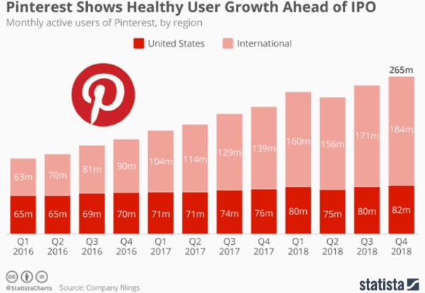 Pinterest Growth Chart