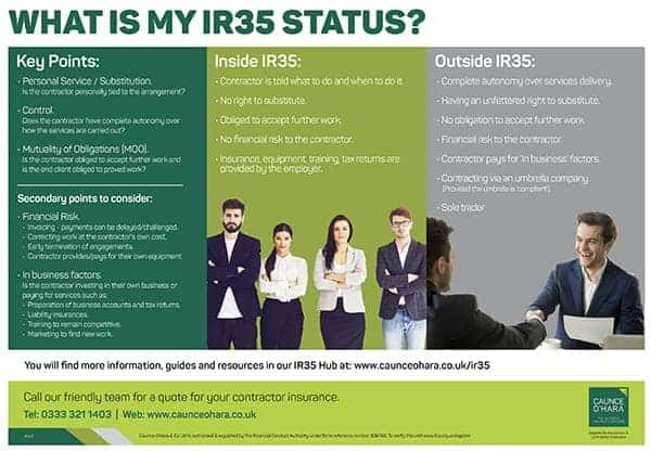 What is my IR35 status