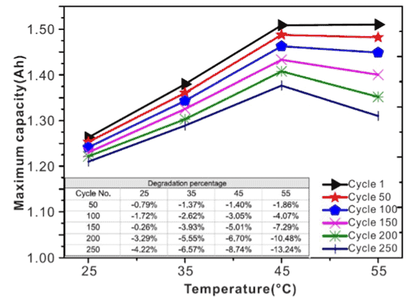 temperature versus lifespan