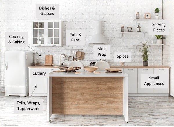 Organizing zones in the kitchen that maximize efficiency and reduce steps and time needed to complete tasks.