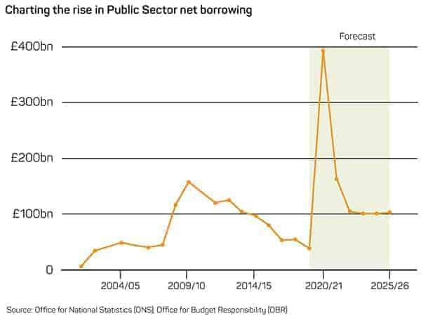 Public Sector Net Borrowing Chart