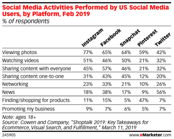Social Media Activities by Platform