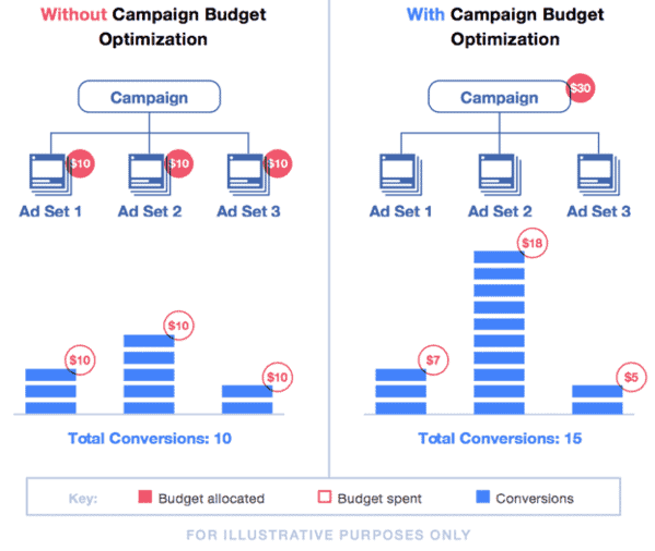 Campaign budget optimization diagram
