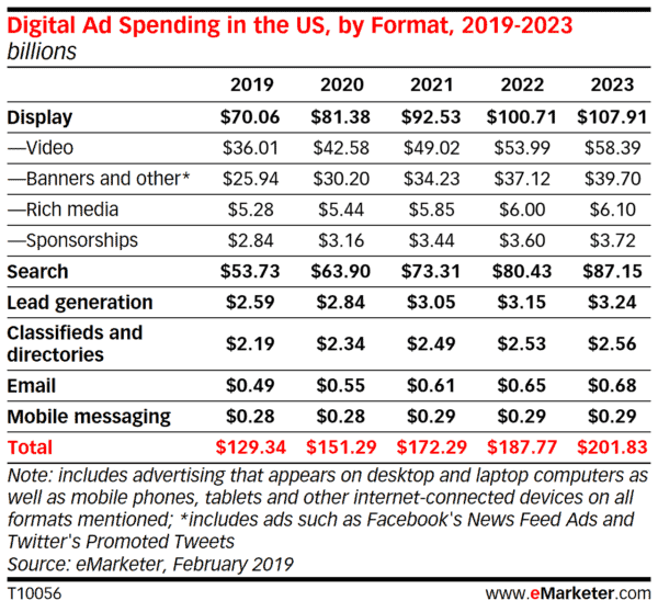 Digital Ad Spending Formats