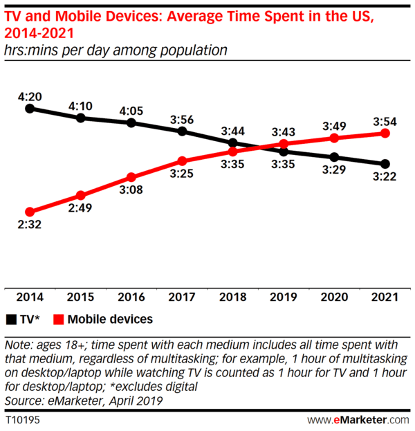 Chart showing Mobile usage overtaking TV this year