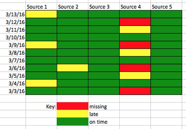 Data Arrival SLA report