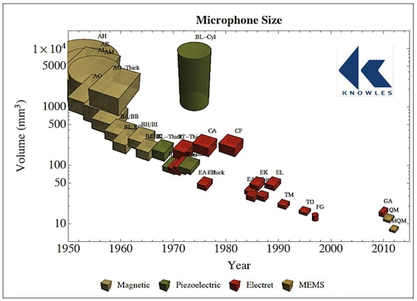 Microphone size (volume) changes through the years that have been used with hearing aids. Courtesy of Knowles Electronics.