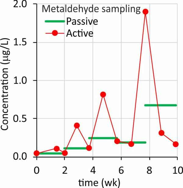 Passive versus active water sampling of metaldehyde