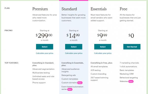 Mailchimps pricing plan