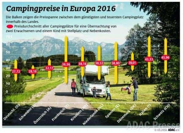 CAMPINGS KAMPEERTIPS  Goedkoop kamperen: Zo vind je een goedkope camping!