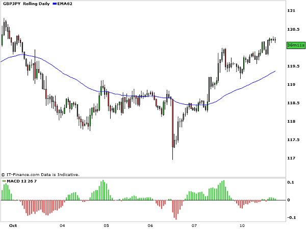 GBPJPY_Divergence